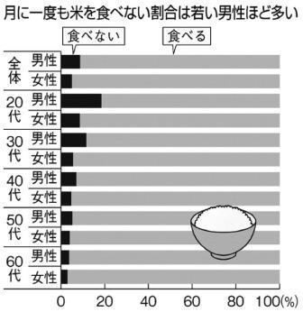 若者の米離れ顕著 「1カ月食べず」20代男性2割 農水省調査
