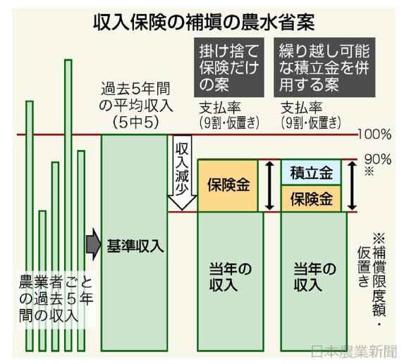 (8/31追記あり)TPP対策 収入保険9割補填へ まとめ11月にも 政府・与党