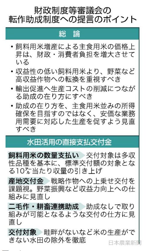 審議会の内容まとめ(日本農業新聞より)