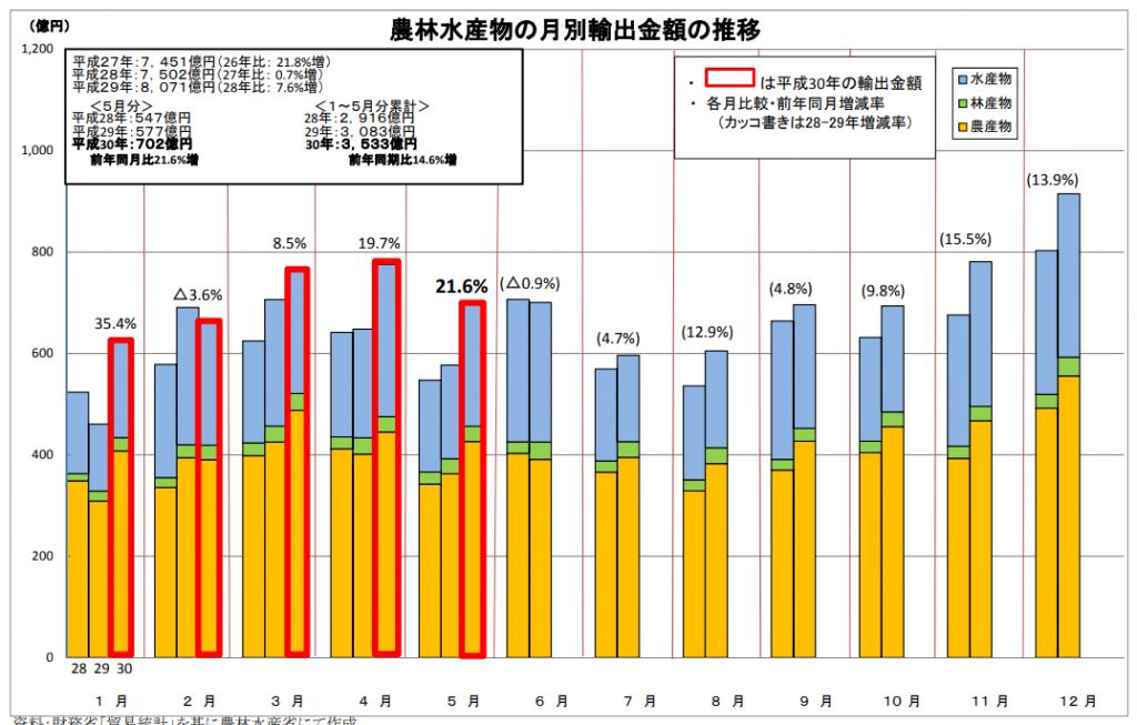 月別輸出額の推移